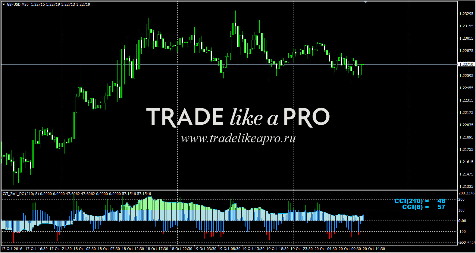 Cci woodie panel heart for binary options