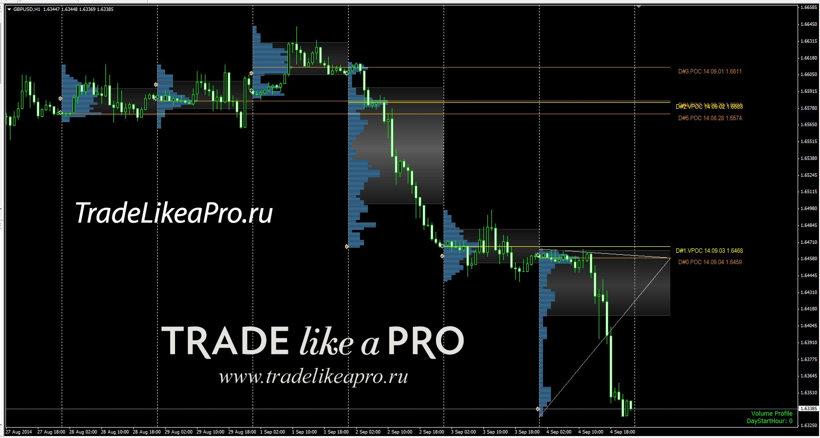 Marketprofile trendlines как по нему работать