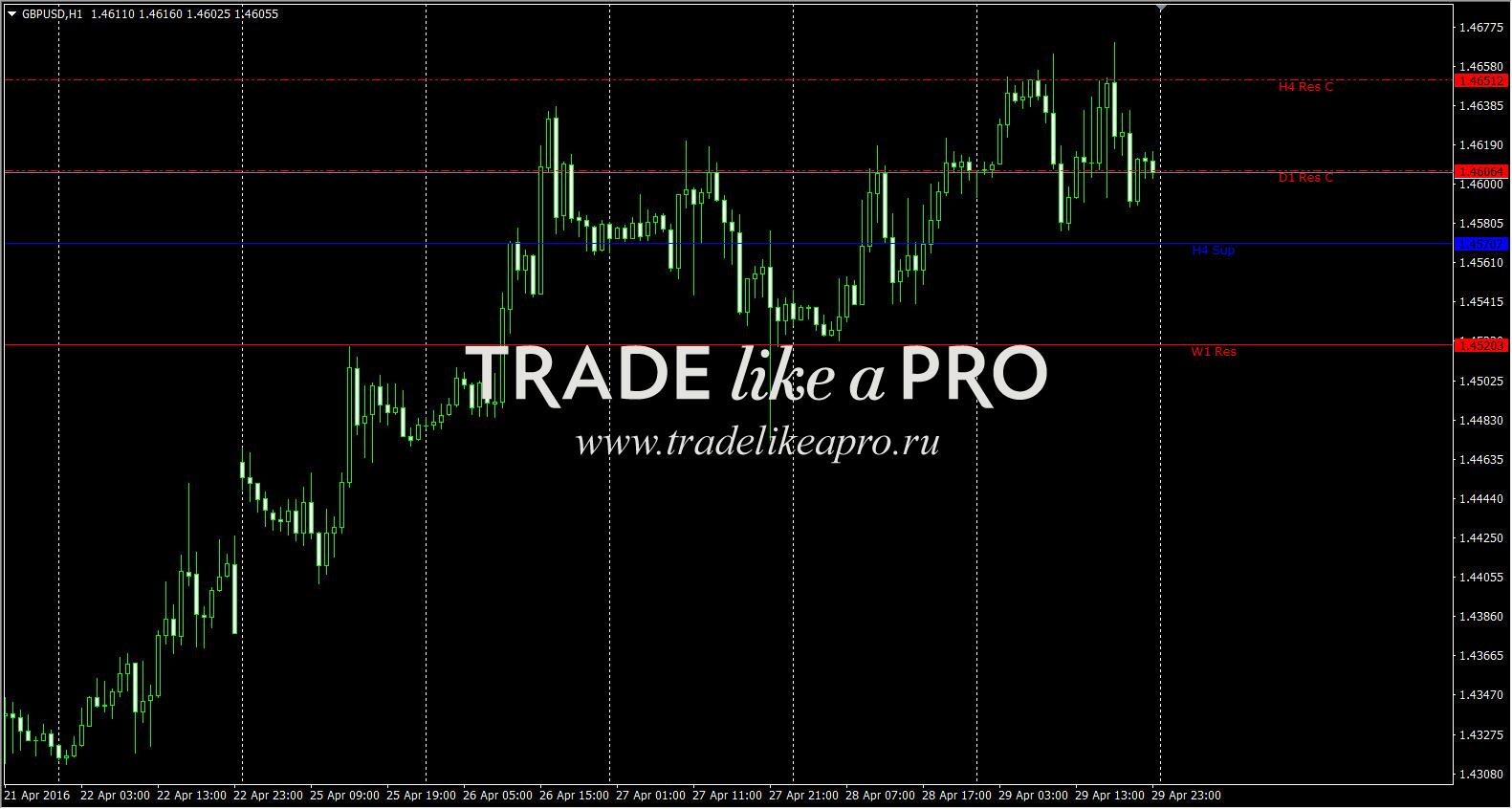 Donnaforex rev trader pro форекс заработаешь