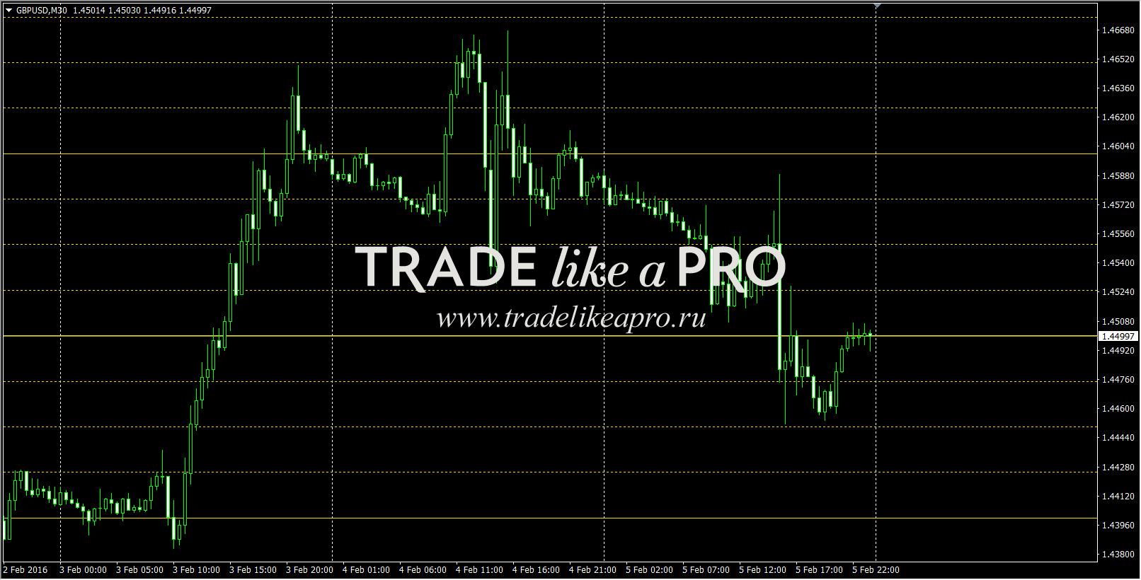 Индикатор zmfx forex trend v3 описание курс доллара на сегодня ммвб