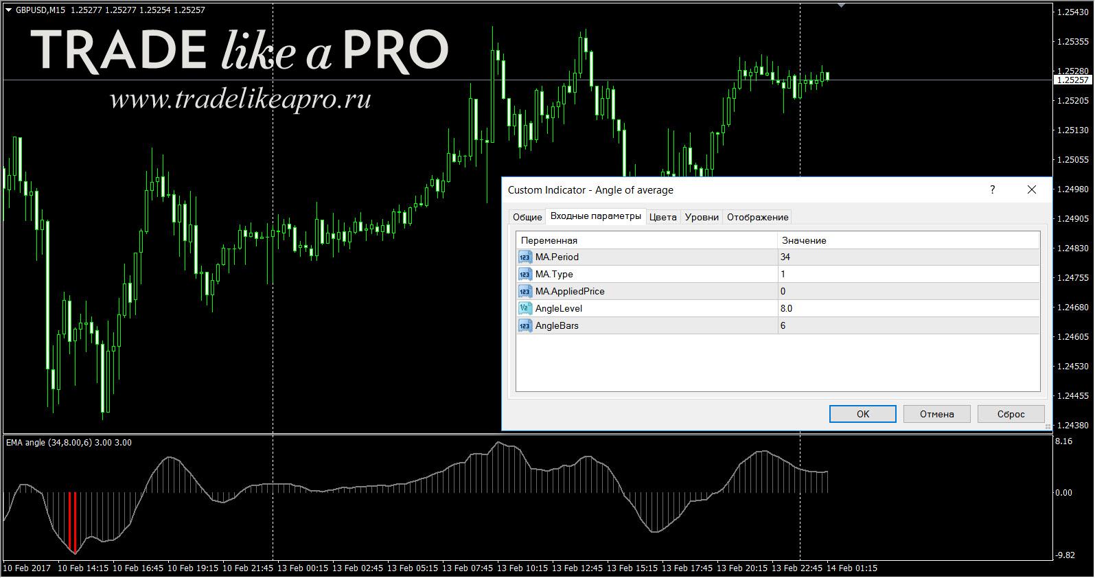 Forex-индикатор nrma dt советник форекс hedgehog