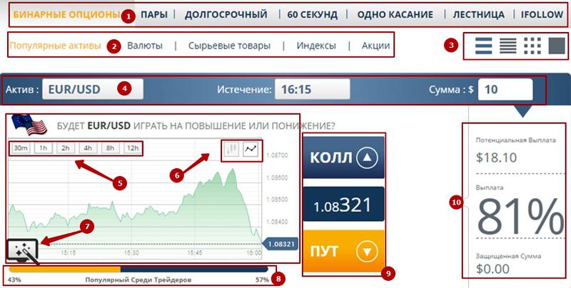 Бинарные опционы на биржах россии через интернет опционы колл и пут их продажа и покупка