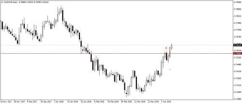 10.04.18_CADCHFDaily_Sell_SL.png