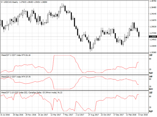 USDCADWeekly14.png