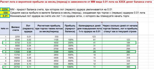 REINVESTIROVANIE---LOT-1-GO-ORDERA-I-PRIBYL-PRI-MM-VIDA-0.01-LOTA-NA-KKKK-BALANSA---0.01-2250.png