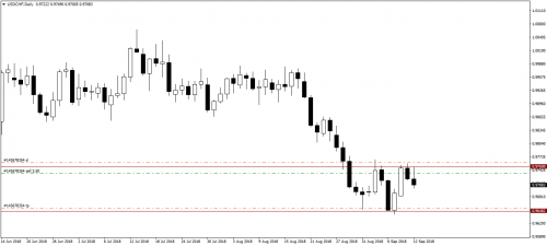 _12.09.18_USDCHFDaily_Sell.png