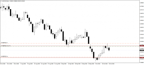 16.10.18_AUDCADDaily_Sell.png