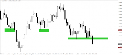 092_22.10.18_EURUSDDaily_Sell_Close.png