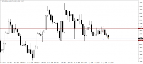 002_15.04.19_GBPUSDDaily_Sell_Close.png