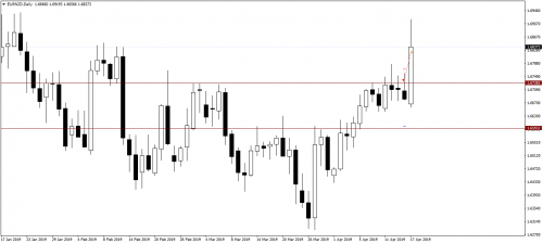 005_16.04.19_EURNZDDaily_Sell_SL.png