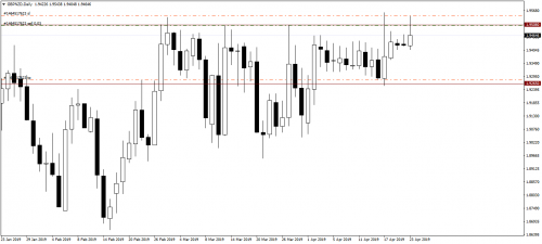 012_23.04.19_GBPNZDDaily_Sell.png