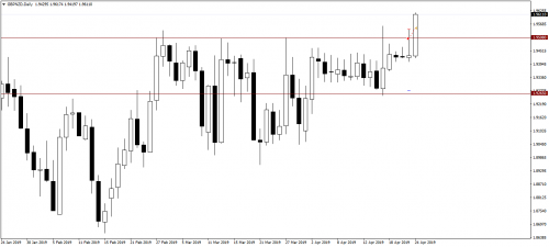 012_23.04.19_GBPNZDDaily_Sell_SL.png