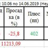 OTCET-10.06-14.06.2019