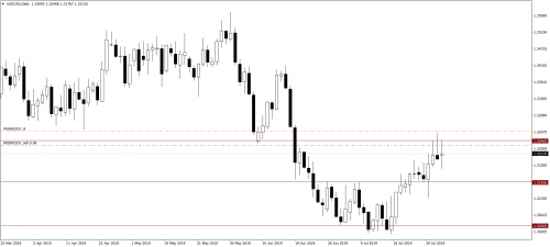 009 05.08.19 USDCADDaily Sell ЛП