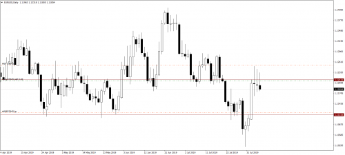 012_08.08.19_EURUSDDaily_Sell_LP.png