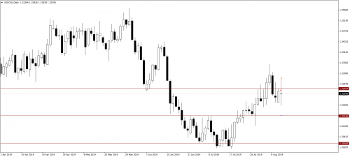015_13.08.19_USDCADDaily_Sell_OTBOI_SL.png