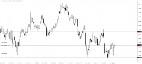 019_28.08.19_USDCHFDaily_Sell_LP.png