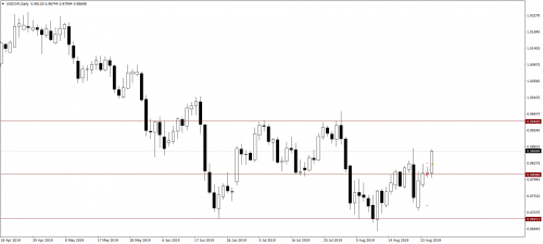 019_28.08.19_USDCHFDaily_Sell_LP_SL.png