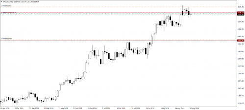 020_30.08.19_XAUUSDDaily_Sell_SLP.png