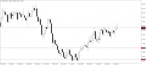 022_03.09.19_USDCADDaily_Sell_LP_VYKOD-RUKOI--0.60R.png