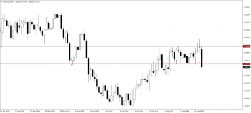 023_04.09.19_USDCADDaily_Sell_LP_TP.png
