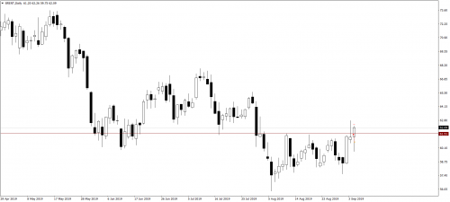 024_06.09.19_BRENTDaily_Sell_LP_VYKOD-RUKOI-0.7R.png